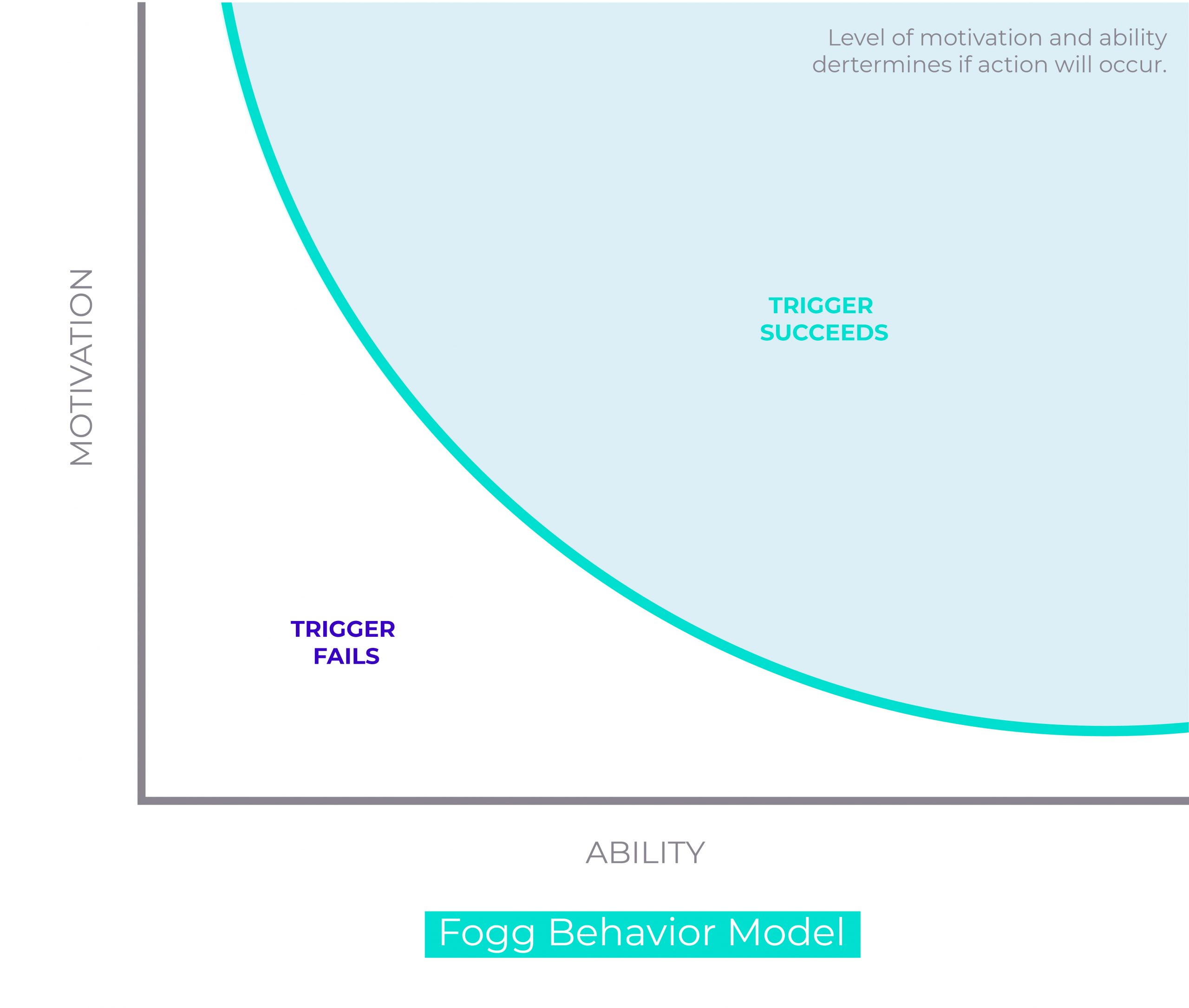 Fogg Behavior Model by Stanford explaining motivational triggers relative to ability