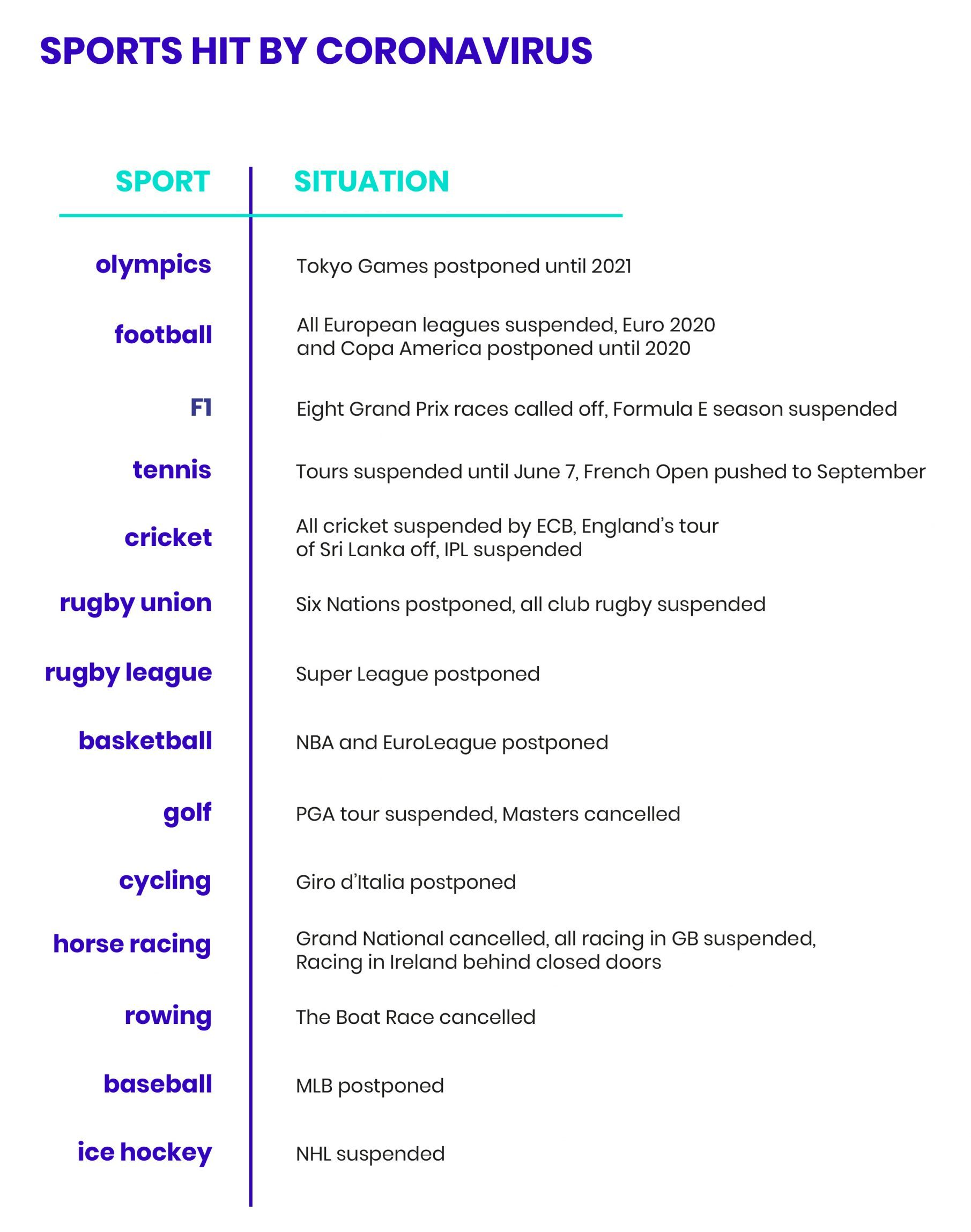 Sport types hit by the coronavirus pandemic