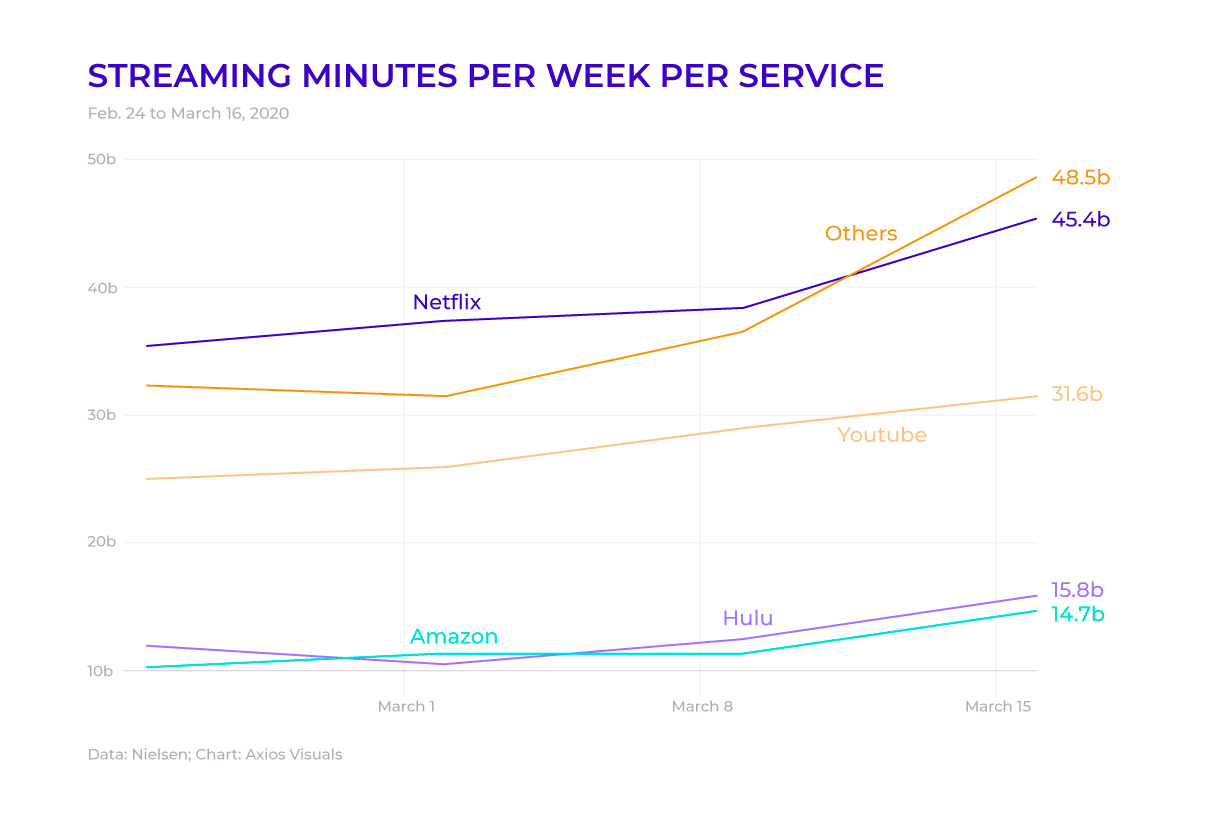 Streaming services are gaining digital engagement from viewers during lockdown
