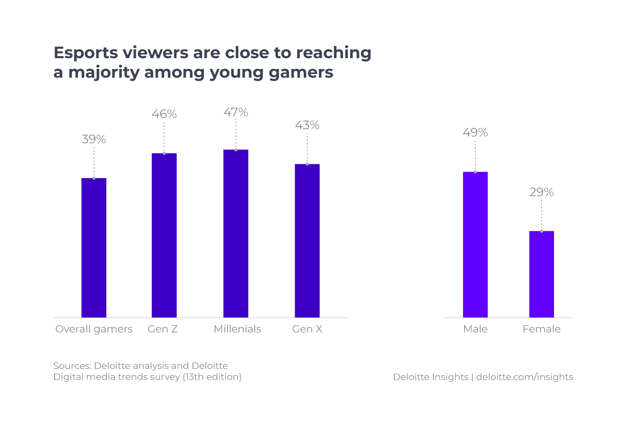 Esports does not only reach young audiences but engages over all genders and demographics