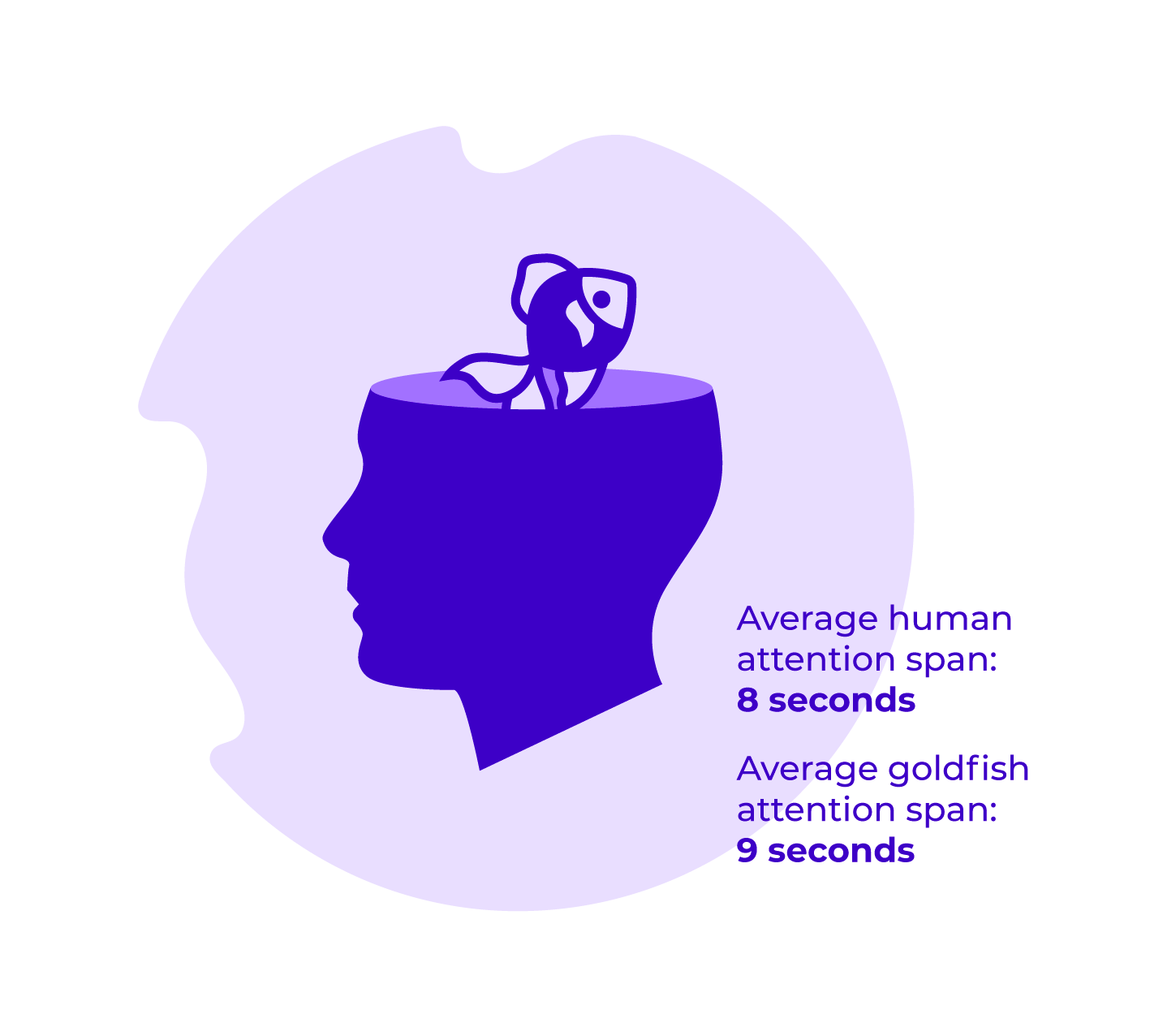 Average human attention span: 8 seconds Average goldfish attention span: 9 seconds