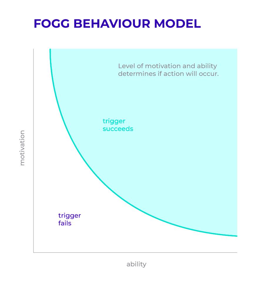 The Fogg Behavior Model explains how behaviors occur through a combination of triggers, motivation and ability