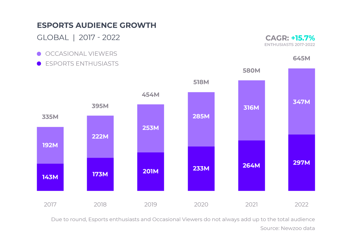 Statistics on the projection of audience growth in the esports market from 2017 to 2022. The difference between occasional esports viewers and esports enthusiasts and compound annual growth rate of 15.7%