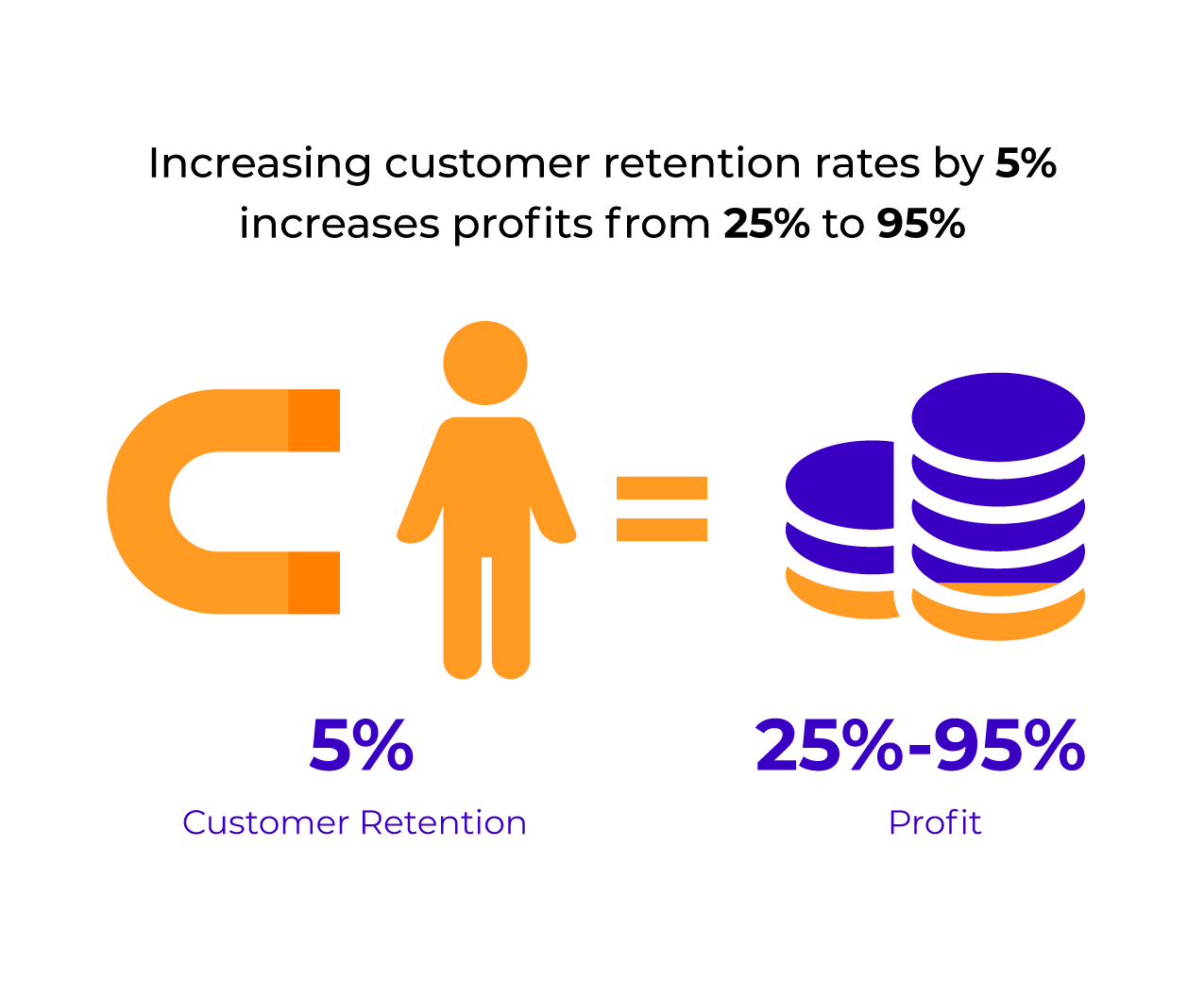 how customer loyalty and retention leads to more profit