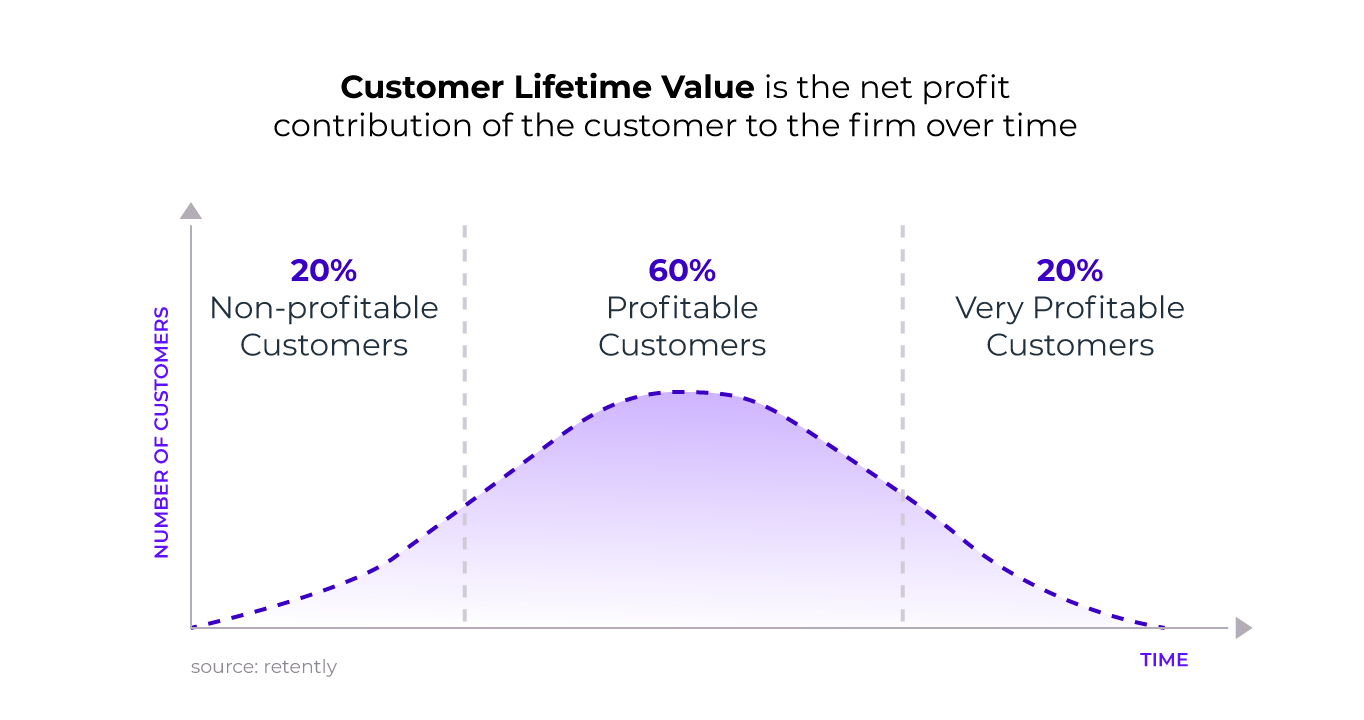 Chart shows the impact of loyalty on customer lifetime value and profitability according to the Pareto principle