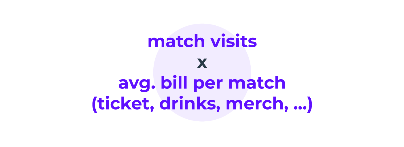 Alt tag: the average value of a sports fan equals the number of purchases and the average purchase value