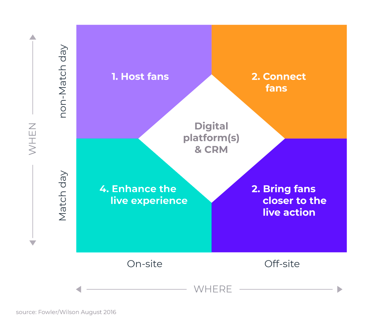 A gamification platform can boost fan loyalty by enhancing the online and offline fan experience