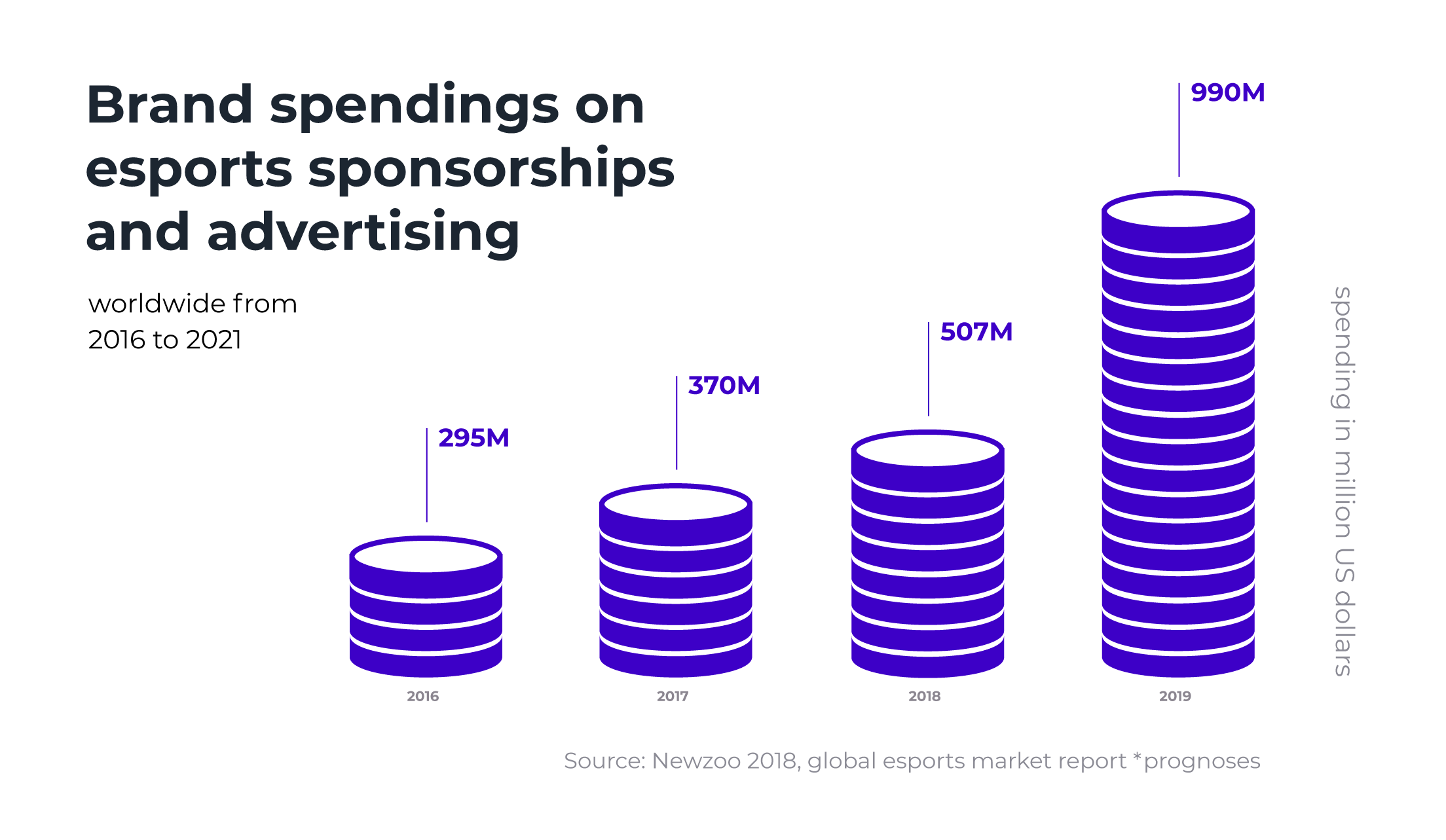 Worldwide brand spendings on e-sports sponsorships and advertising from 2016 to 2021