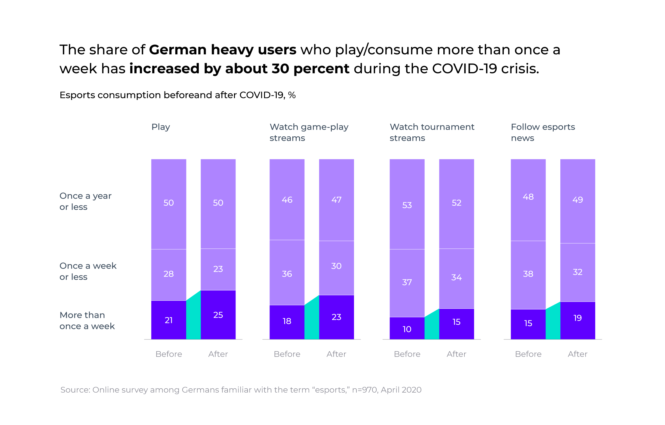 Statistics research by McKinsey on german gamers esports fan engagement before and after COVID-19 crisis