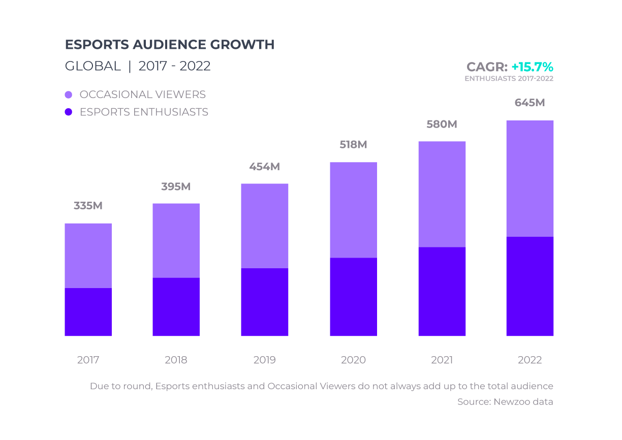 Global E-sports audience growth from 2017, Forecast in 2022