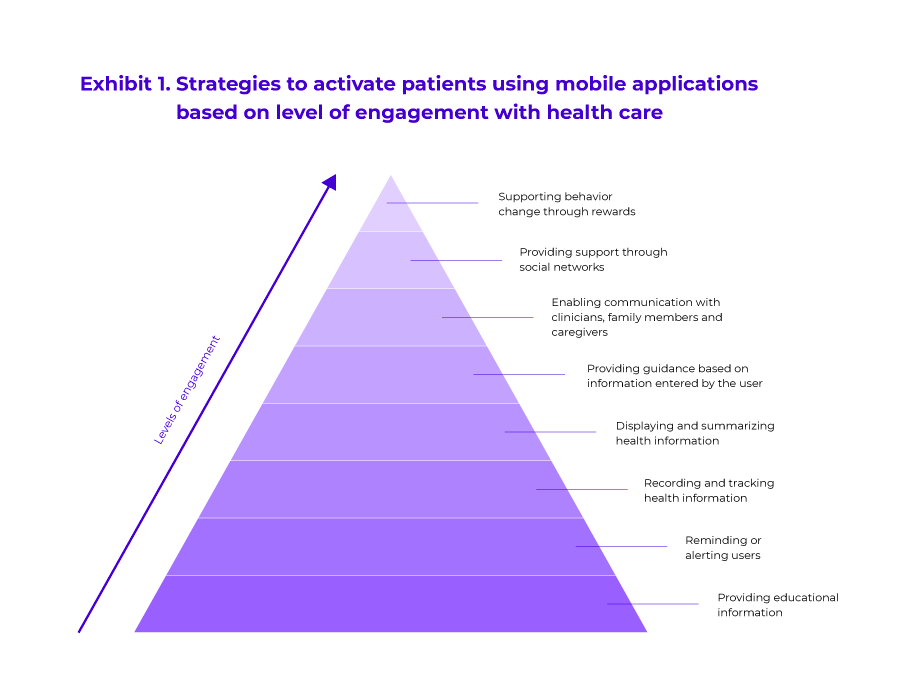 Gamification for health as a strategy to boost patient engagement